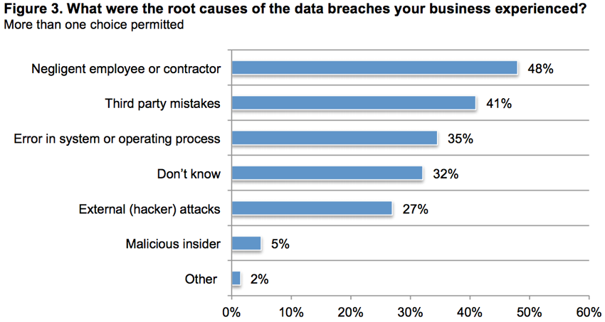 causes of breach - CYBER SECURITY STATISTICS - Numbers Small Businesses Need to Know