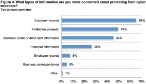 small business concerns 300x173 - CYBER SECURITY STATISTICS - Numbers Small Businesses Need to Know