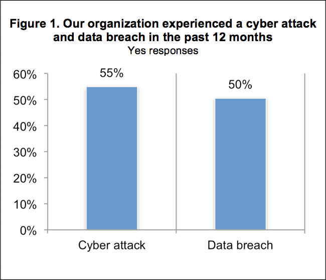 small businesses 12 months attacks 1 - CYBER SECURITY STATISTICS - Numbers Small Businesses Need to Know