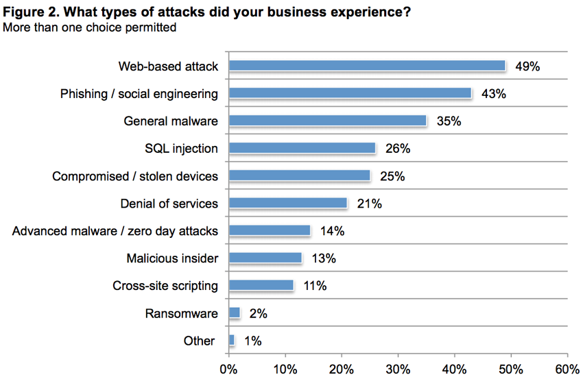 types of cyber attacks - CYBER SECURITY STATISTICS - Numbers Small Businesses Need to Know